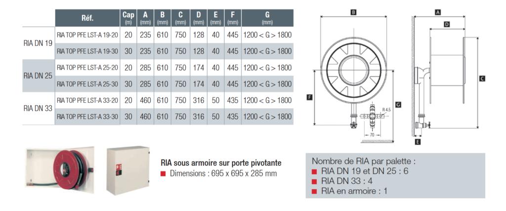 Encombrement des RIA DN33